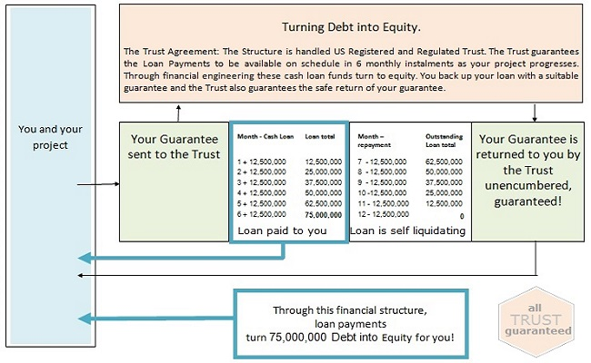 Turning Debt into Equity 650x400